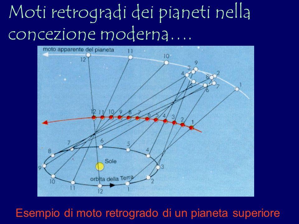 Moti retrogradi dei pianeti nella concezione moderna….