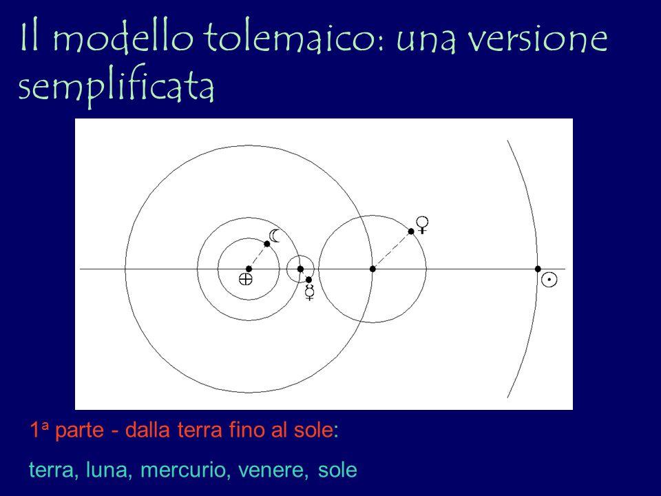 Il modello tolemaico: una versione semplificata