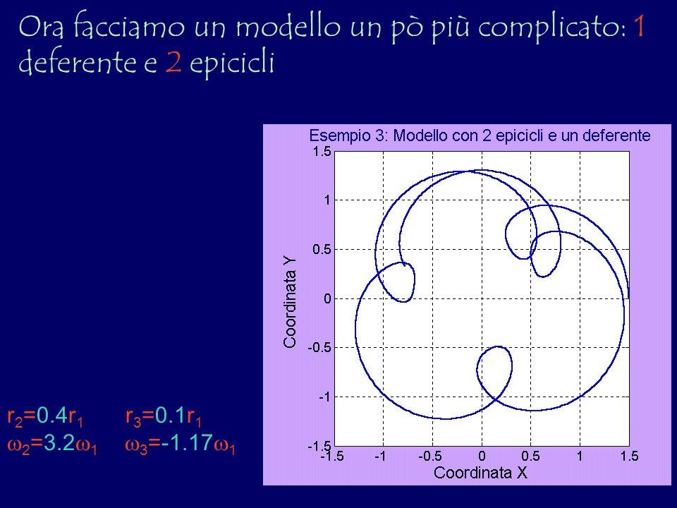 Ora facciamo un modello un pò più complicato: 1 deferente e 2 epicicli
