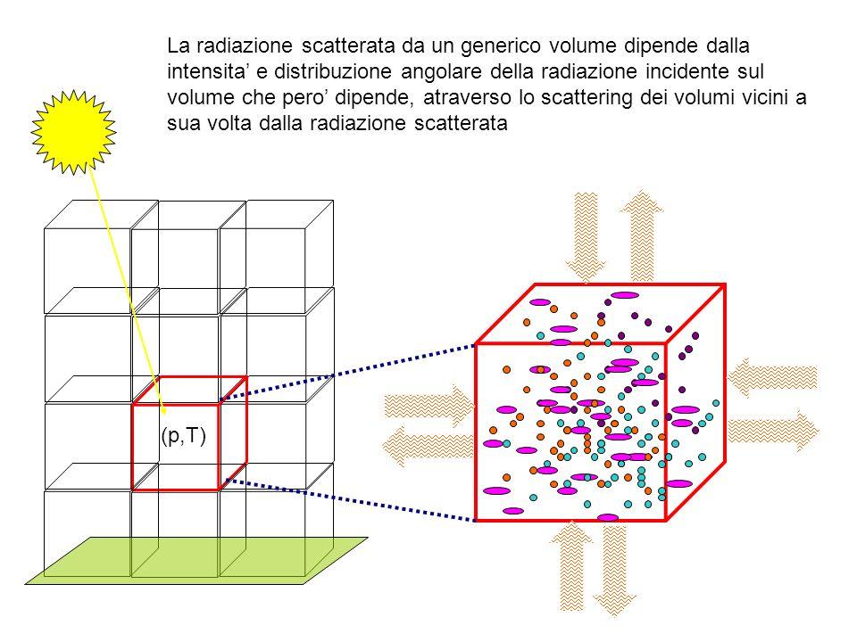 La radiazione scatterata da un generico volume dipende dalla intensita' e distribuzione angolare della radiazione incidente sul volume che pero' dipende, atraverso lo scattering dei volumi vicini a sua volta dalla radiazione scatterata