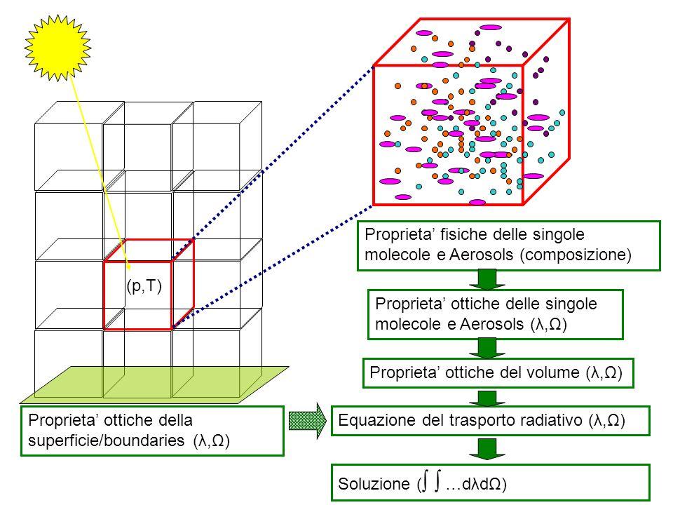 Proprieta' fisiche delle singole molecole e Aerosols (composizione)