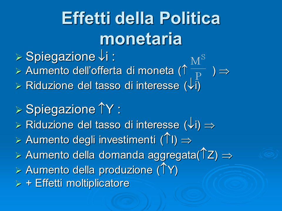 Effetti della Politica monetaria