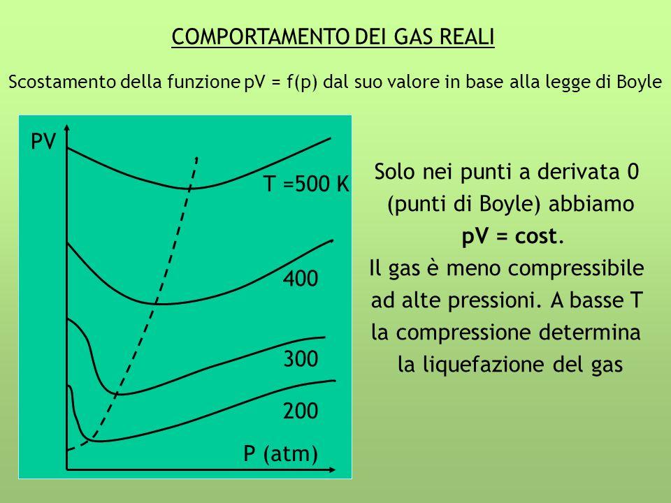 COMPORTAMENTO DEI GAS REALI