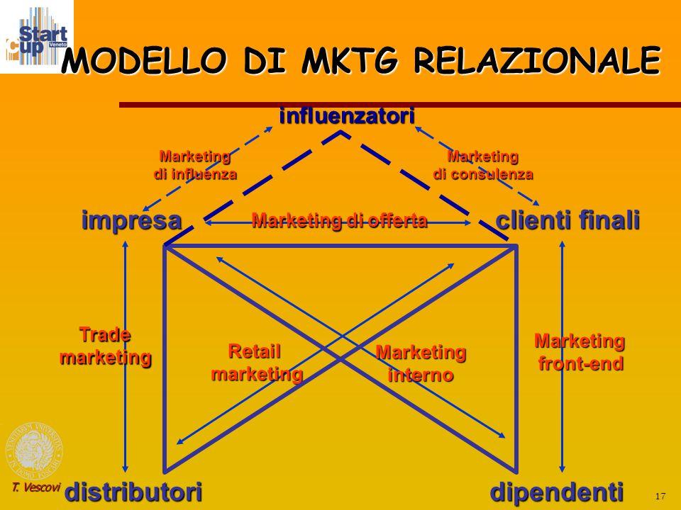 MODELLO DI MKTG RELAZIONALE