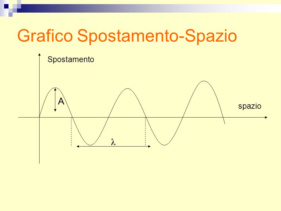 Grafico Spostamento-Spazio