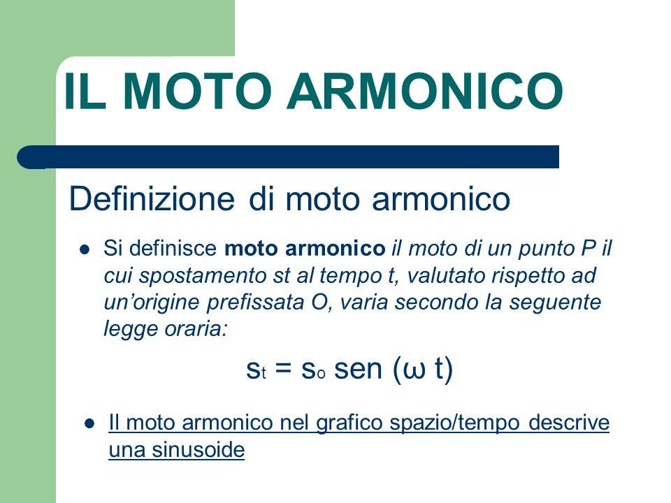 IL MOTO ARMONICO Definizione di moto armonico st = so sen (ω t)