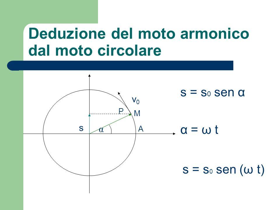 Deduzione del moto armonico dal moto circolare