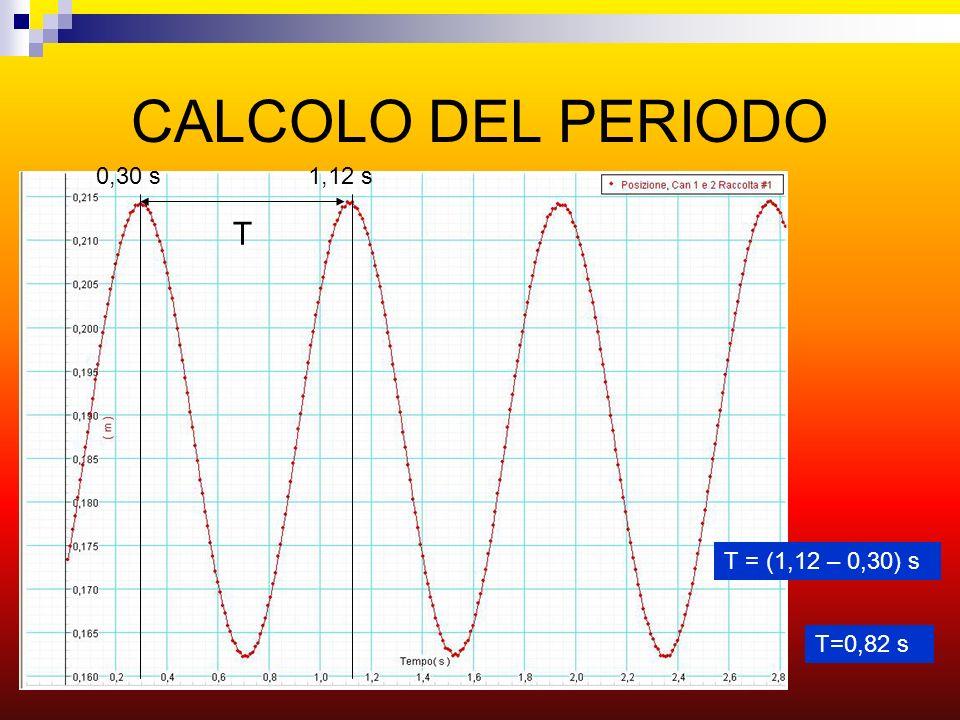 CALCOLO DEL PERIODO 0,30 s 1,12 s T T = (1,12 – 0,30) s T=0,82 s