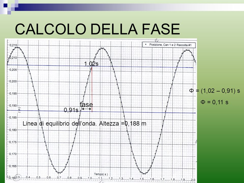 CALCOLO DELLA FASE fase 1,02s Φ = (1,02 – 0,91) s Φ = 0,11 s 0,91s