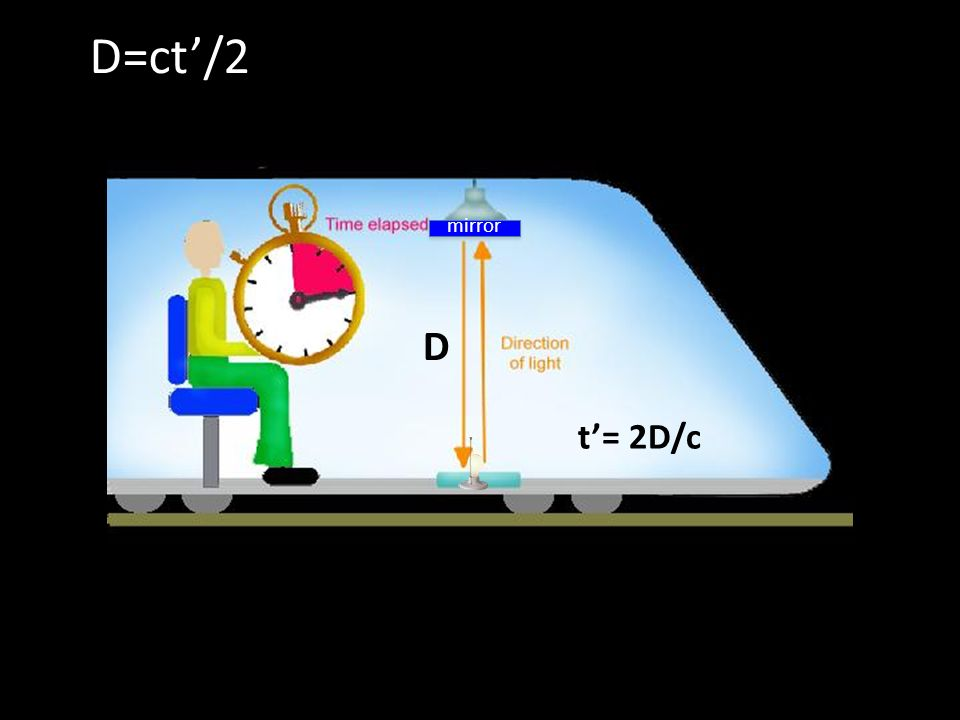 D=ct'/2 D t'= 2D/c mirror