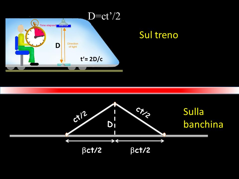 D=ct'/2 Sul treno Sulla banchina D ct/2 ct/2 D bct/2 bct/2 t'= 2D/c
