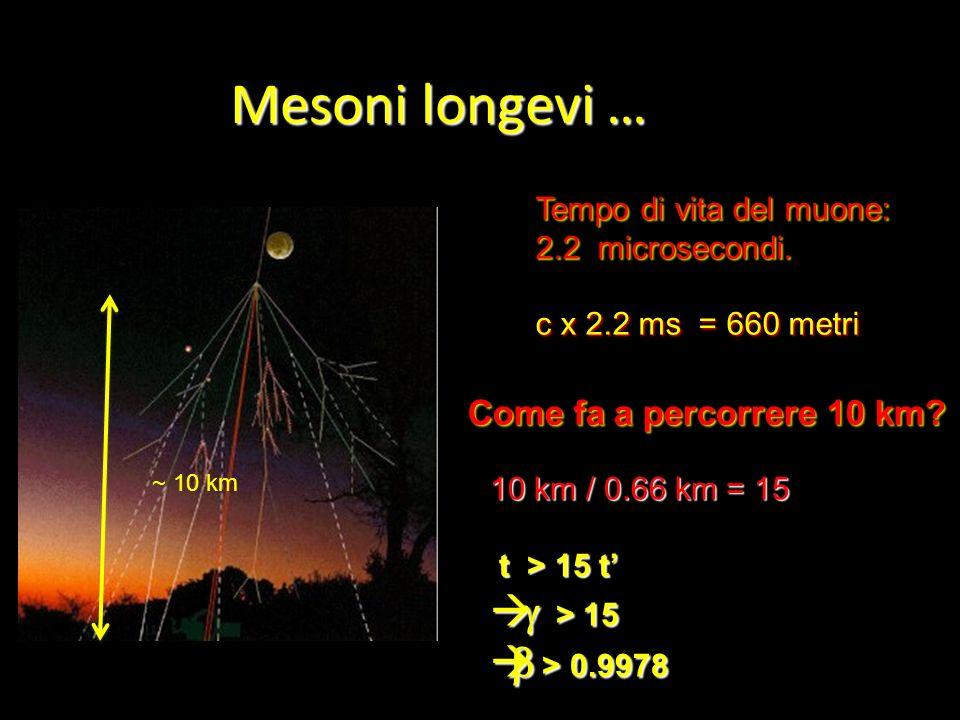 Mesoni longevi … g > 15 b > 0.9978 Come fa a percorrere 10 km