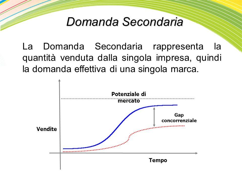 Domanda Secondaria La Domanda Secondaria rappresenta la quantità venduta dalla singola impresa, quindi la domanda effettiva di una singola marca.