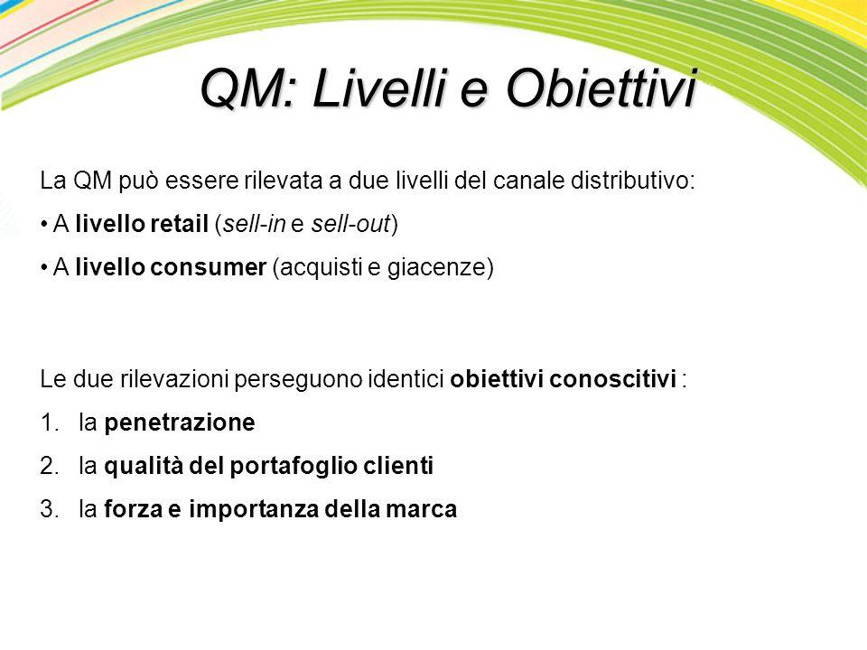 QM: Livelli e Obiettivi