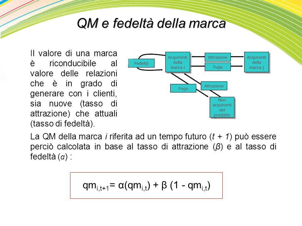 QM e fedeltà della marca