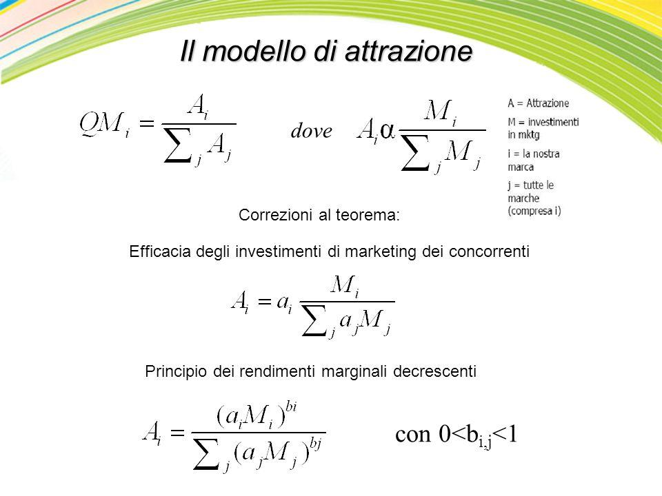 Il modello di attrazione
