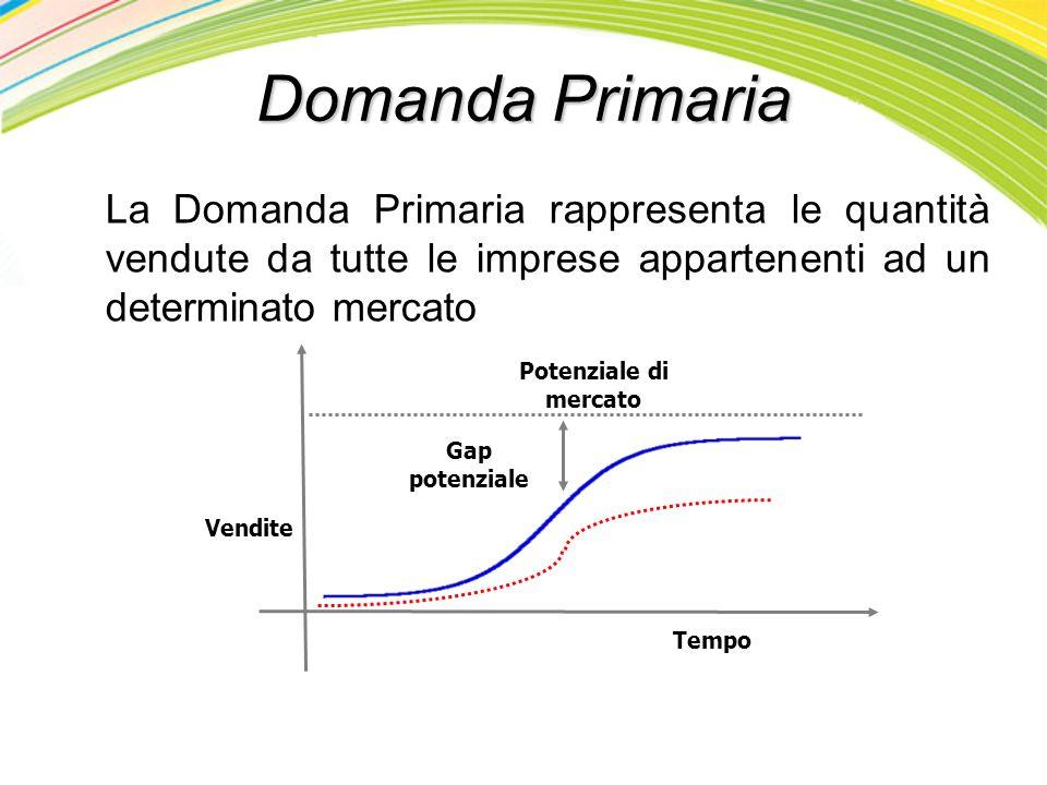 Domanda Primaria La Domanda Primaria rappresenta le quantità vendute da tutte le imprese appartenenti ad un determinato mercato.