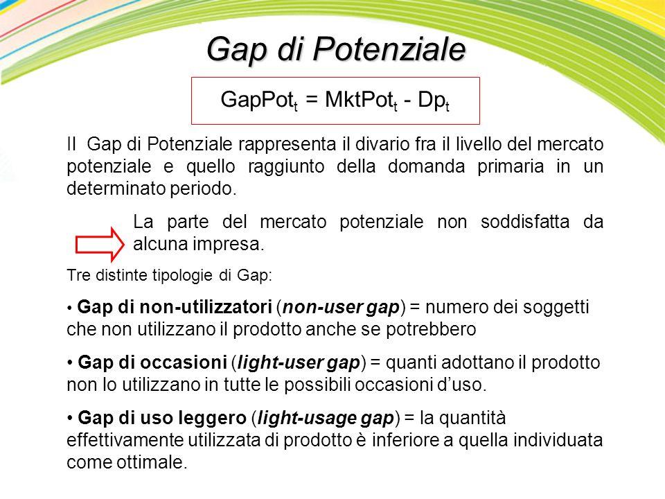 Gap di Potenziale GapPott = MktPott - Dpt