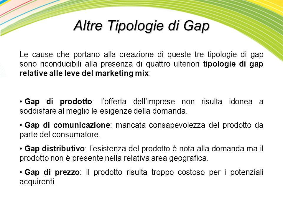 Altre Tipologie di Gap