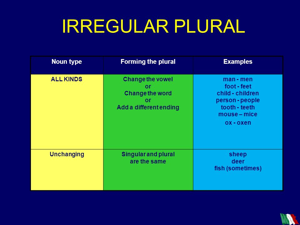 IRREGULAR PLURAL Noun type Forming the plural Examples ALL KINDS