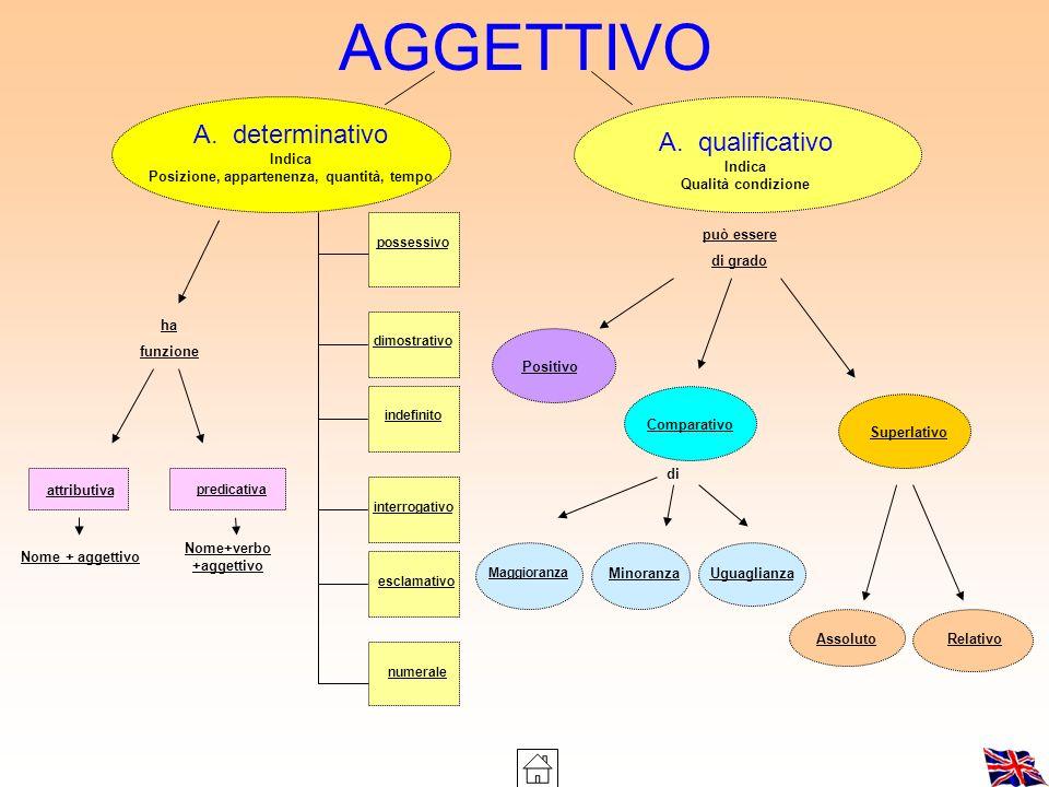 Posizione, appartenenza, quantità, tempo Nome+verbo+aggettivo