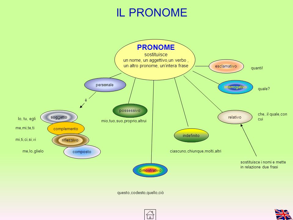 un nome, un aggettivo,un verbo , un altro pronome, un'intera frase