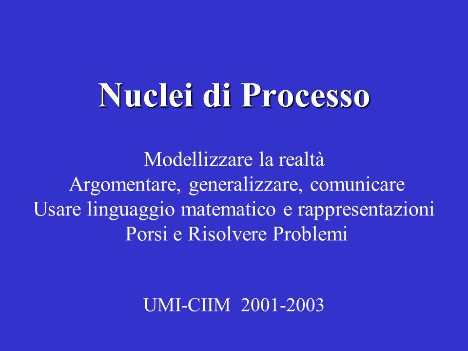 Nuclei di Processo Modellizzare la realtà Argomentare, generalizzare, comunicare Usare linguaggio matematico e rappresentazioni Porsi e Risolvere Problemi UMI-CIIM 2001-2003