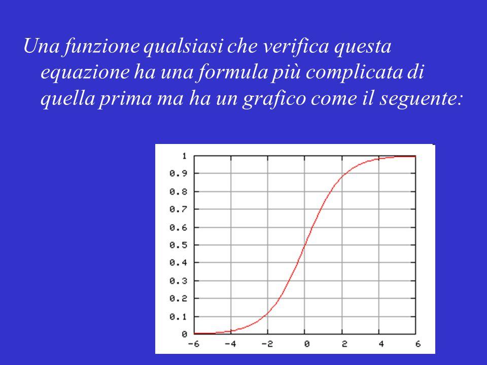 Una funzione qualsiasi che verifica questa equazione ha una formula più complicata di quella prima ma ha un grafico come il seguente: