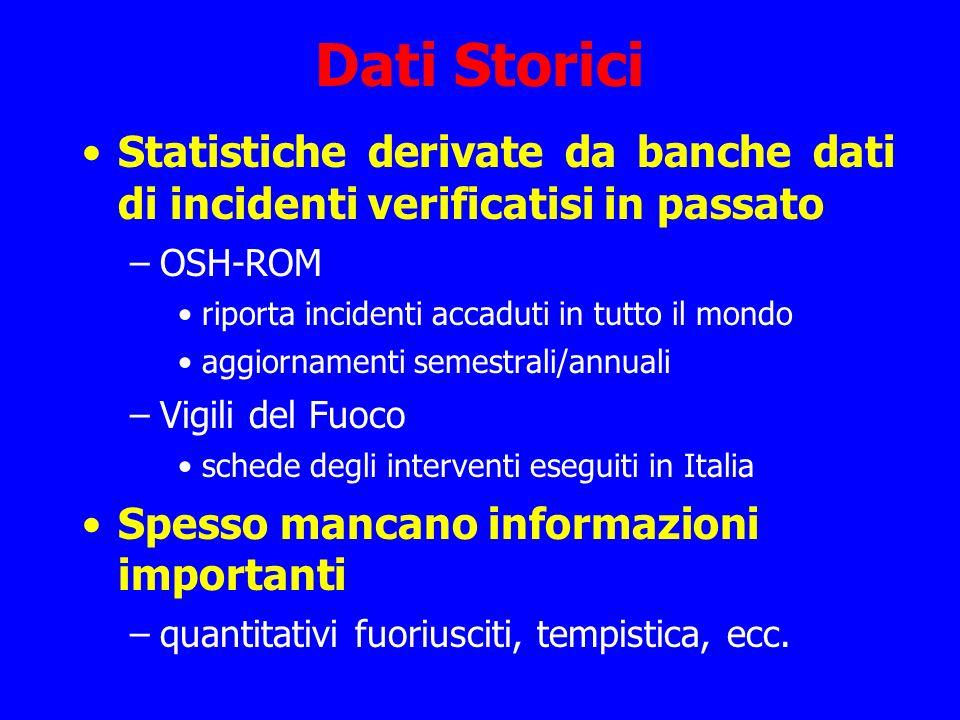Dati Storici Statistiche derivate da banche dati di incidenti verificatisi in passato. OSH-ROM. riporta incidenti accaduti in tutto il mondo.