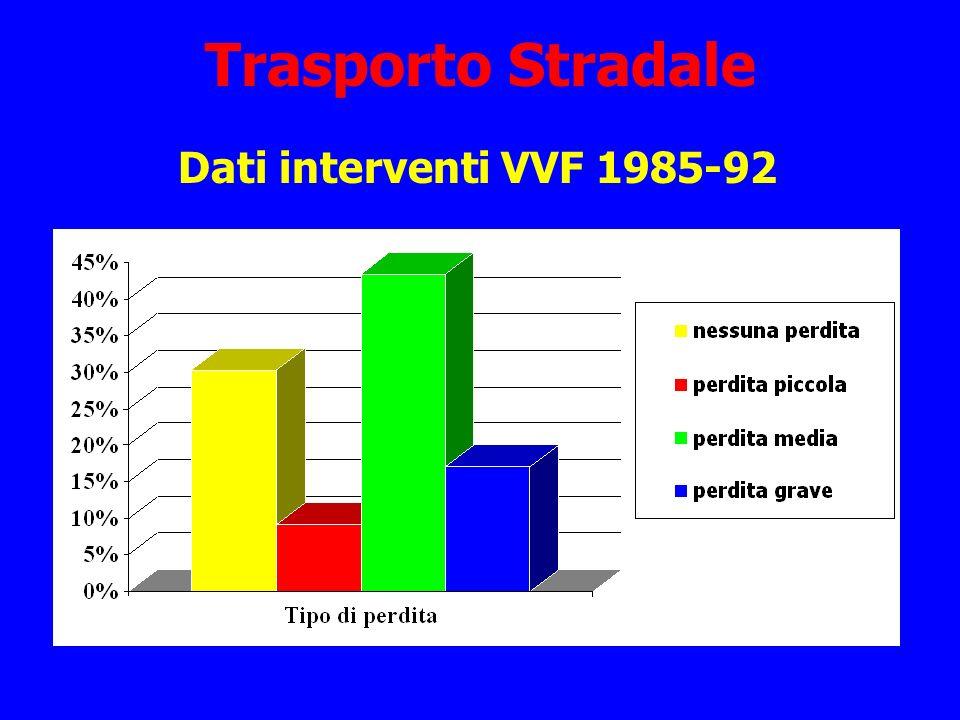 Trasporto Stradale Dati interventi VVF 1985-92
