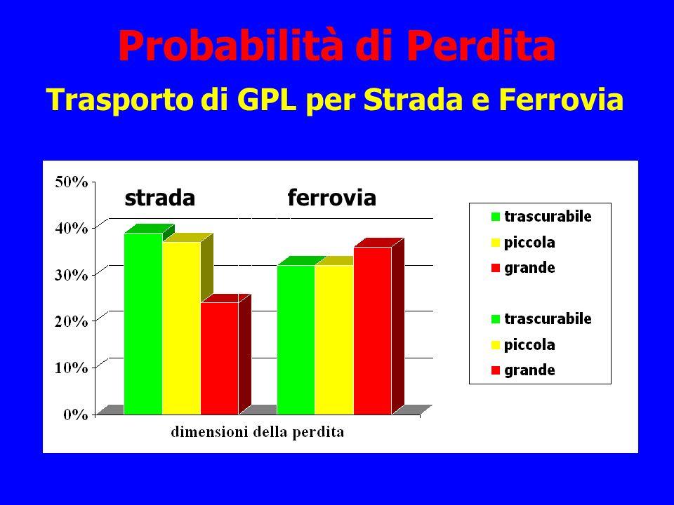 Probabilità di Perdita
