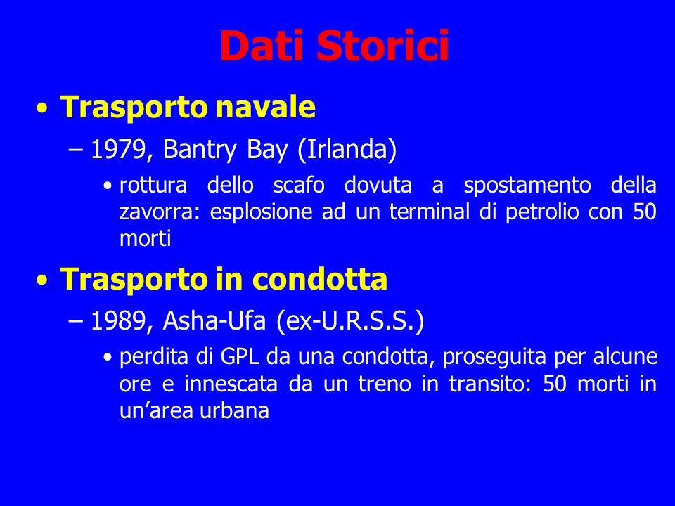 Dati Storici Trasporto navale Trasporto in condotta