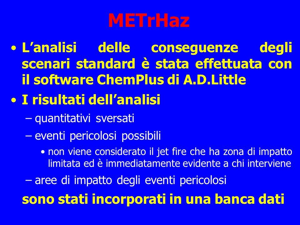 METrHaz L'analisi delle conseguenze degli scenari standard è stata effettuata con il software ChemPlus di A.D.Little.