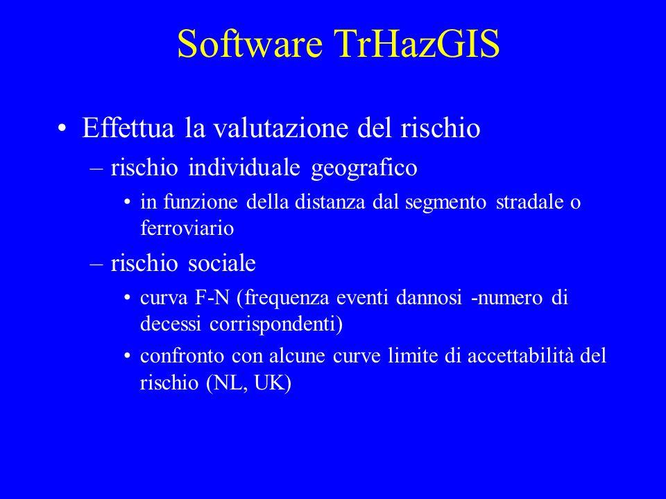 Software TrHazGIS Effettua la valutazione del rischio