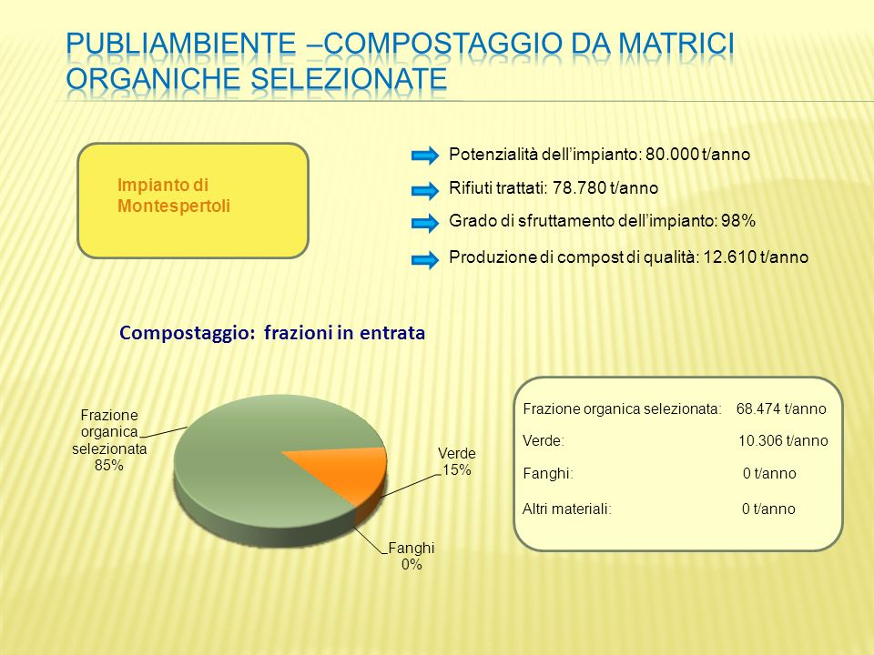 PUBLIAMBIENTE –compostaggio da matrici organiche selezionate
