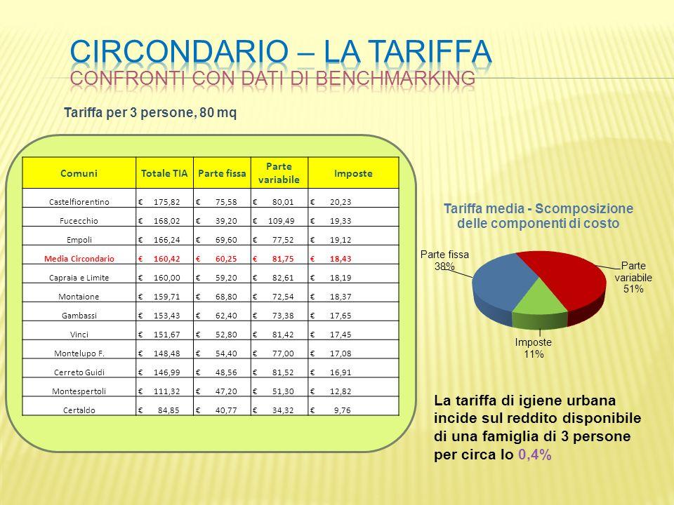 circondario – la tariffa
