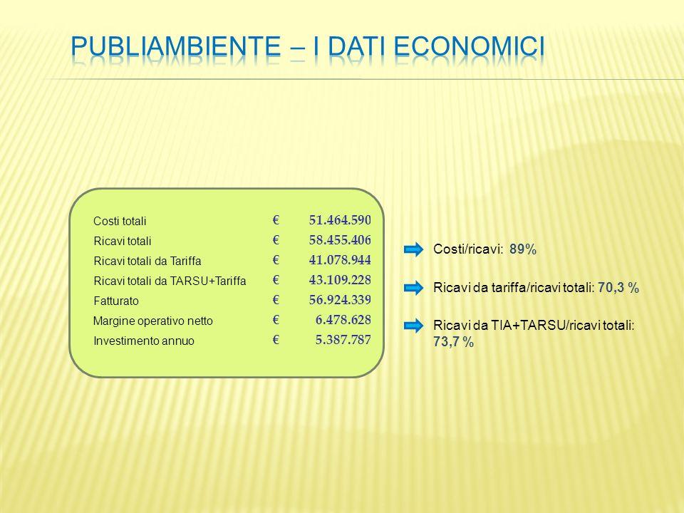 PUBLIAMBIENTE – i dati economici