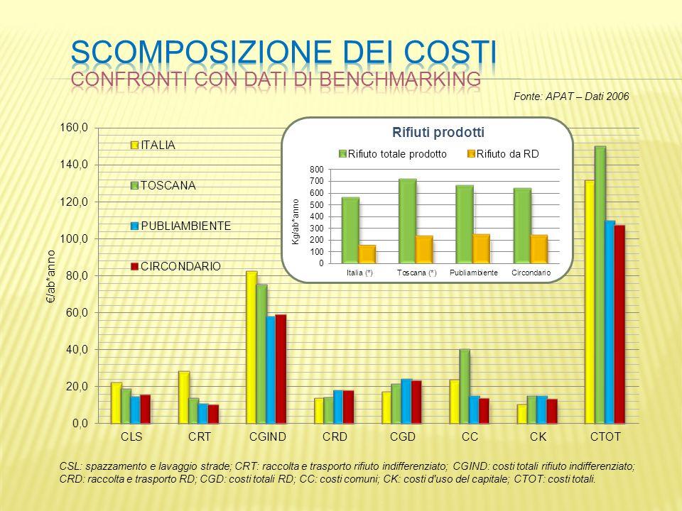 Scomposizione dei costi