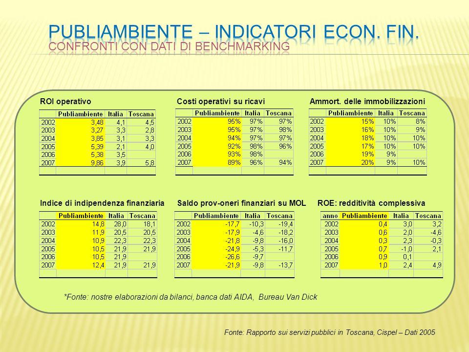 PUBLIAMBIENTE – indicatori econ. Fin.