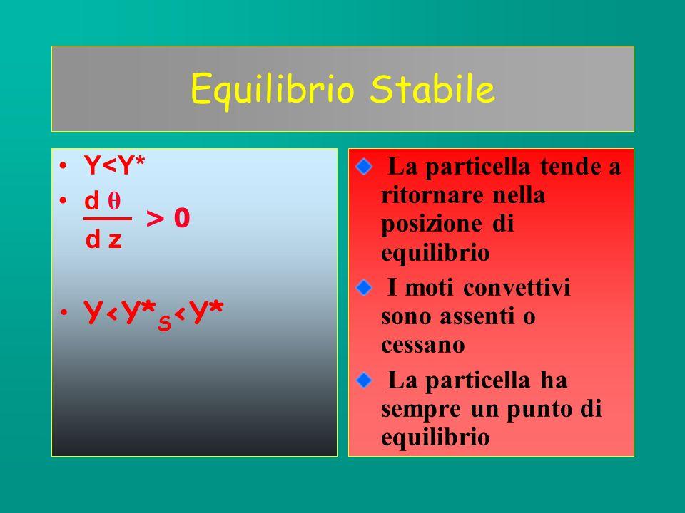 Equilibrio Stabile Y<Y*S<Y* Y<Y* d θ