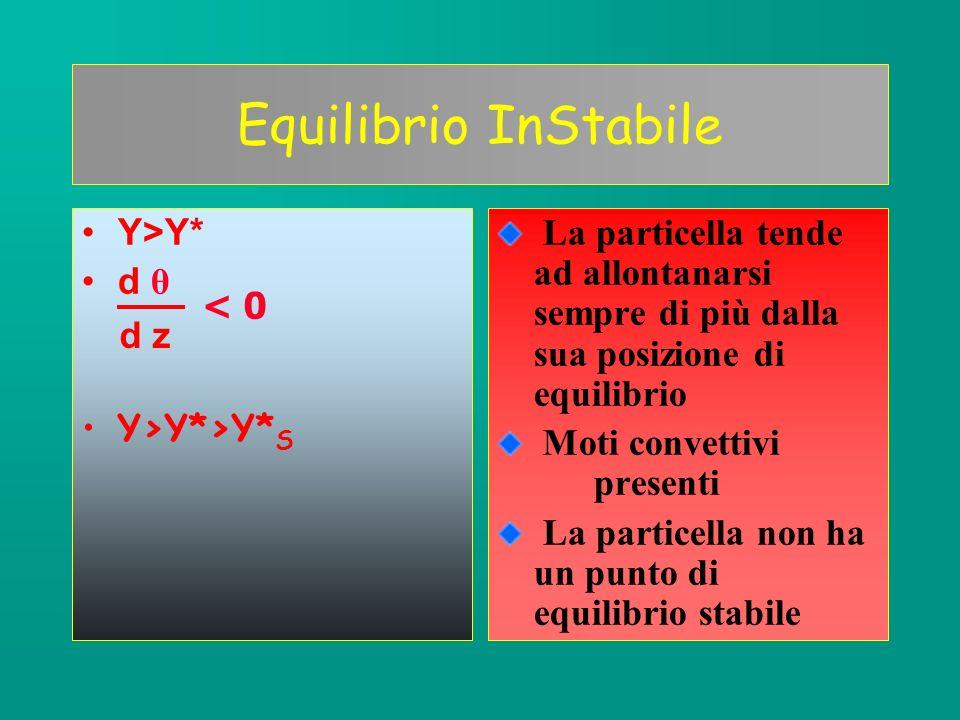 Equilibrio InStabile Y>Y* d θ Y>Y*>Y*S