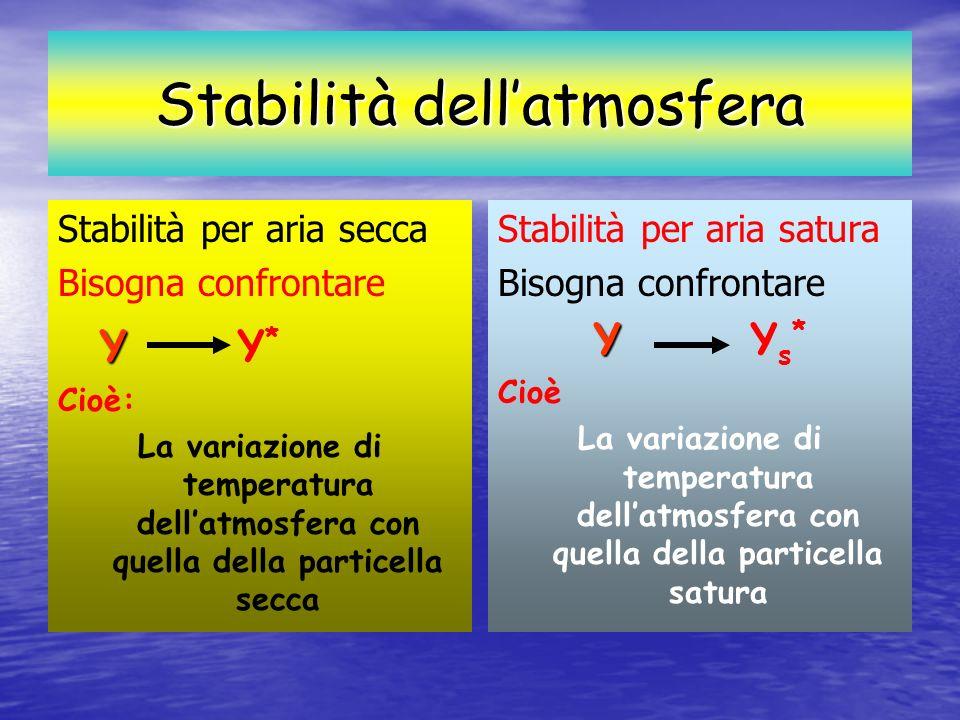 Stabilità dell'atmosfera