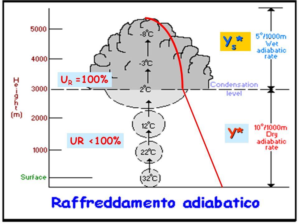 Υs* UR =100% Υ* UR <100%