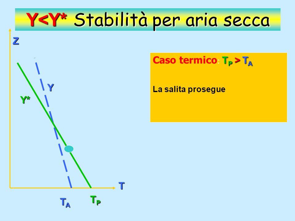 Y<Y* Stabilità per aria secca