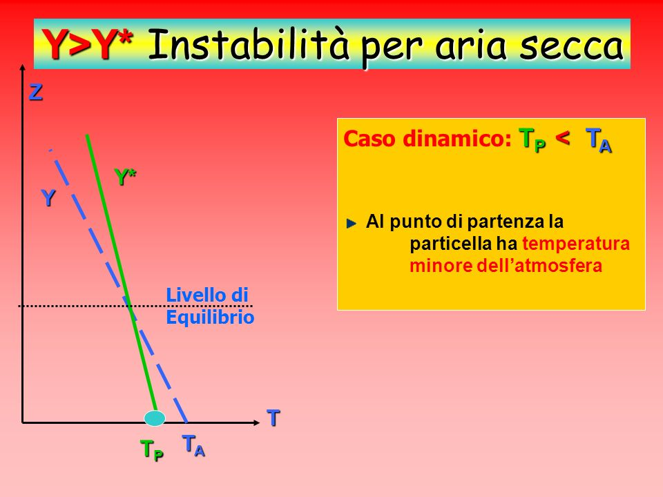 Y>Y* Instabilità per aria secca
