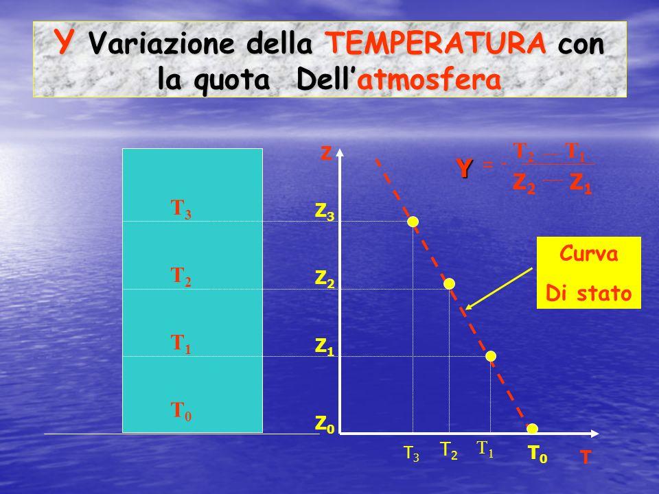 Υ Variazione della TEMPERATURA con la quota Dell'atmosfera