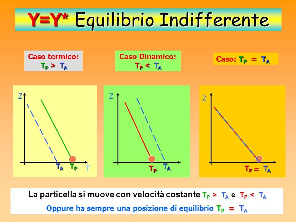 Y=Y* Equilibrio Indifferente