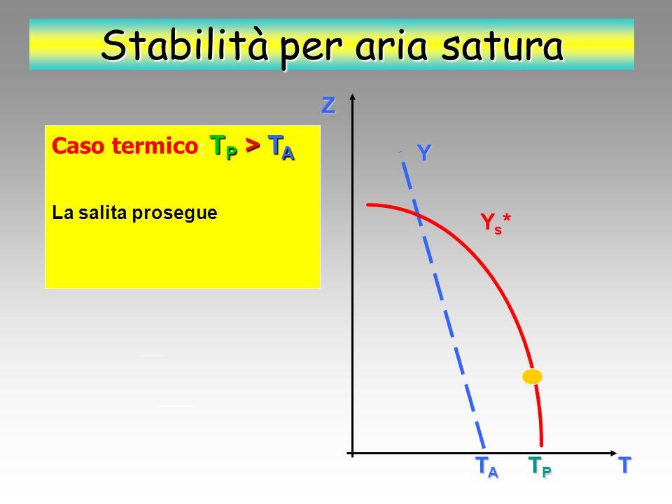 Stabilità per aria satura