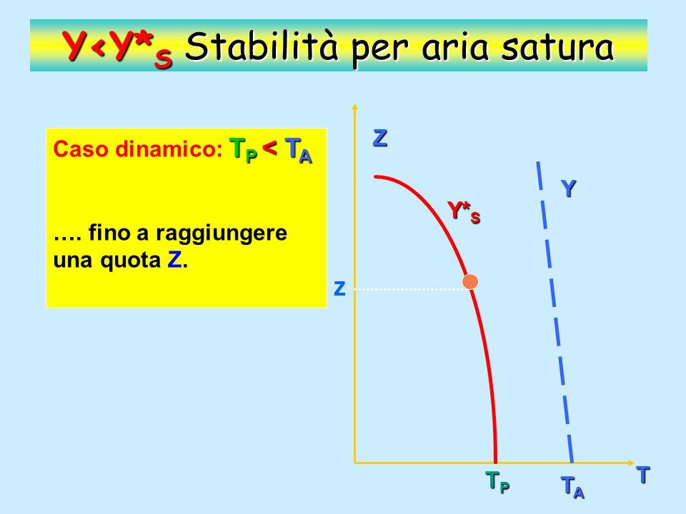 Y<Y*S Stabilità per aria satura