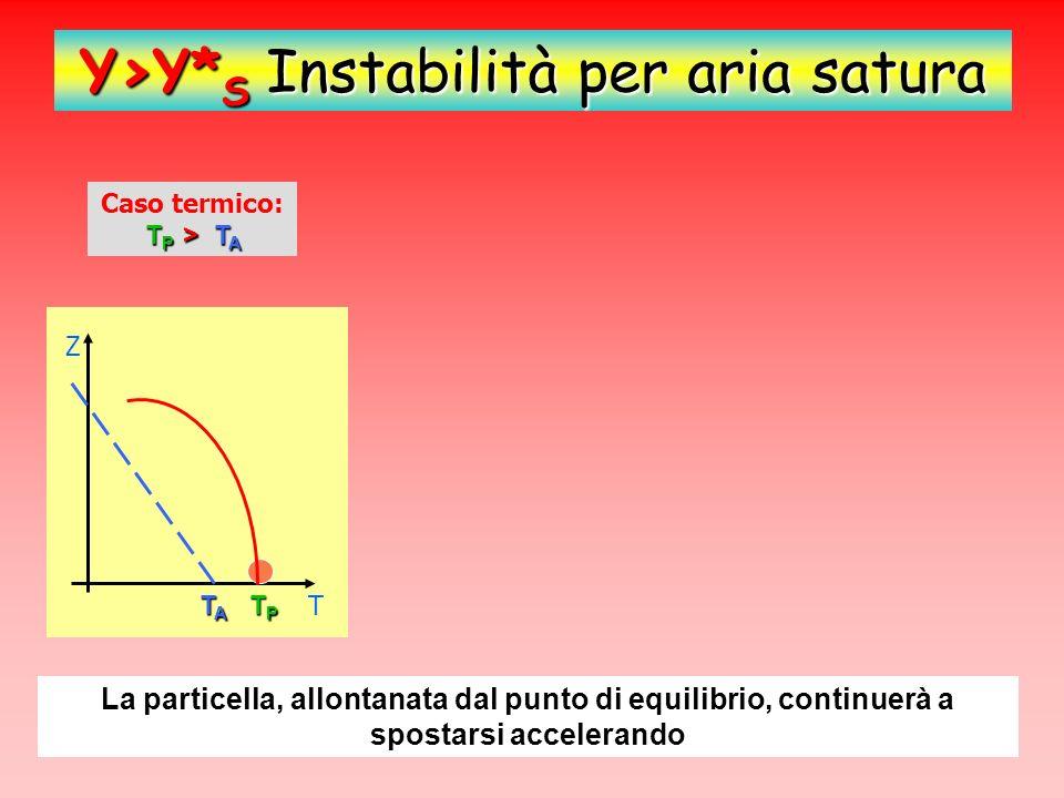 Y>Y*S Instabilità per aria satura